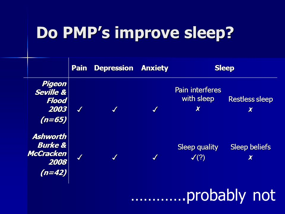 Pain interferes with sleep