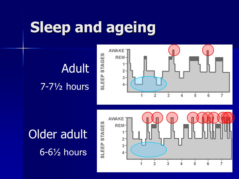 Sleep and ageing Adult 7-7½ hours Older adult 6-6½ hours