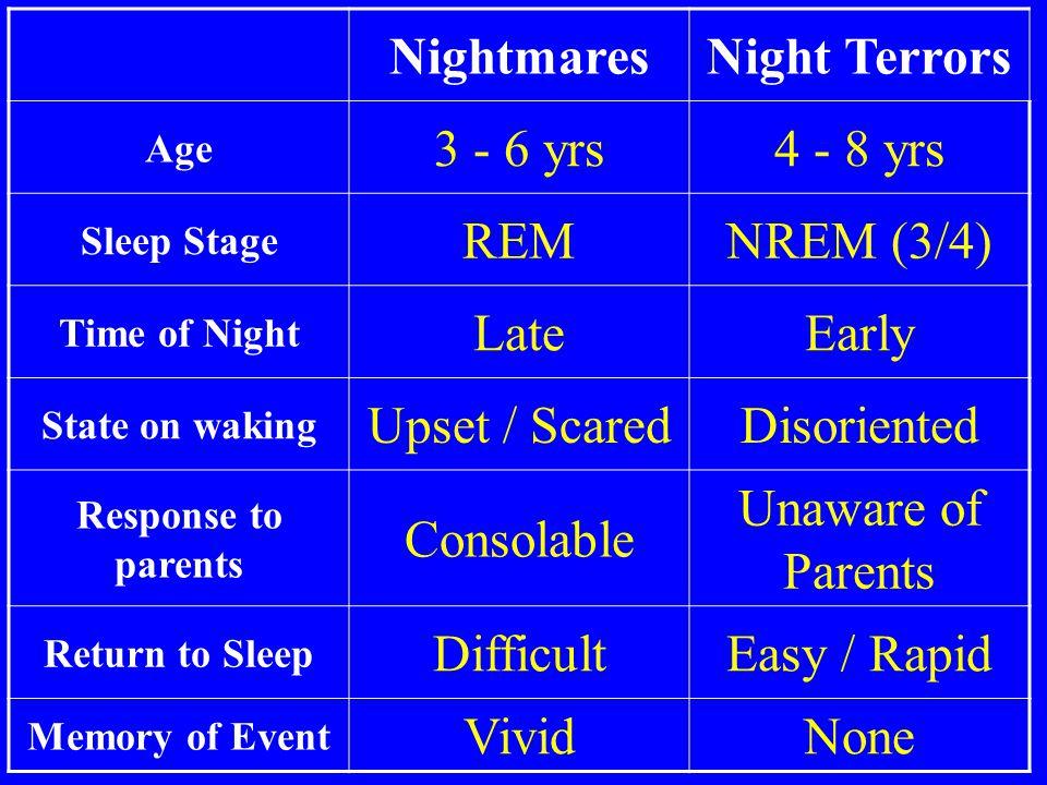 Nightmares Night Terrors