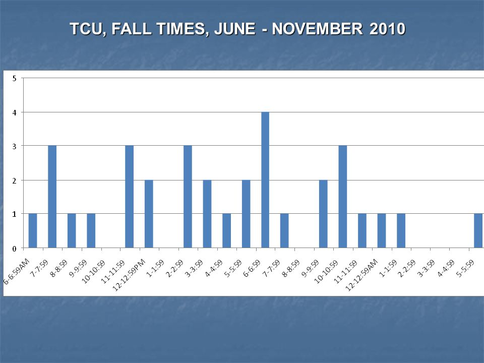 TCU, FALL TIMES, JUNE - NOVEMBER 2010