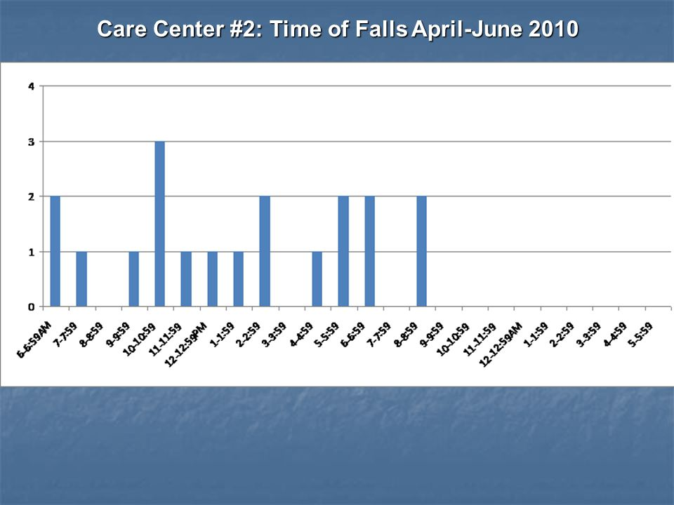 Care Center #2: Time of Falls April-June 2010