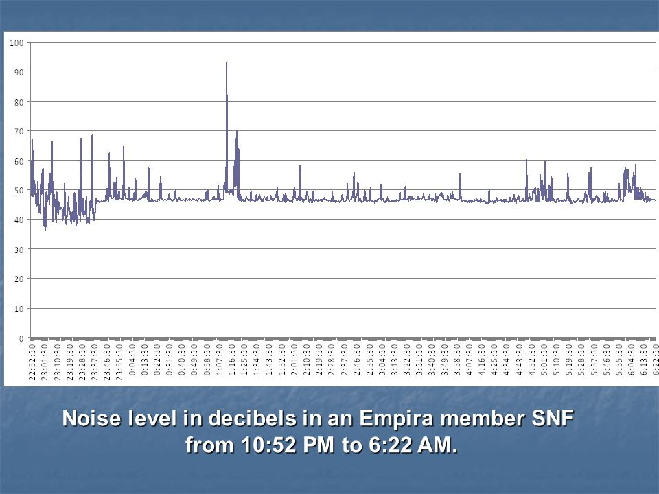 Noise level in decibels in an Empira member SNF