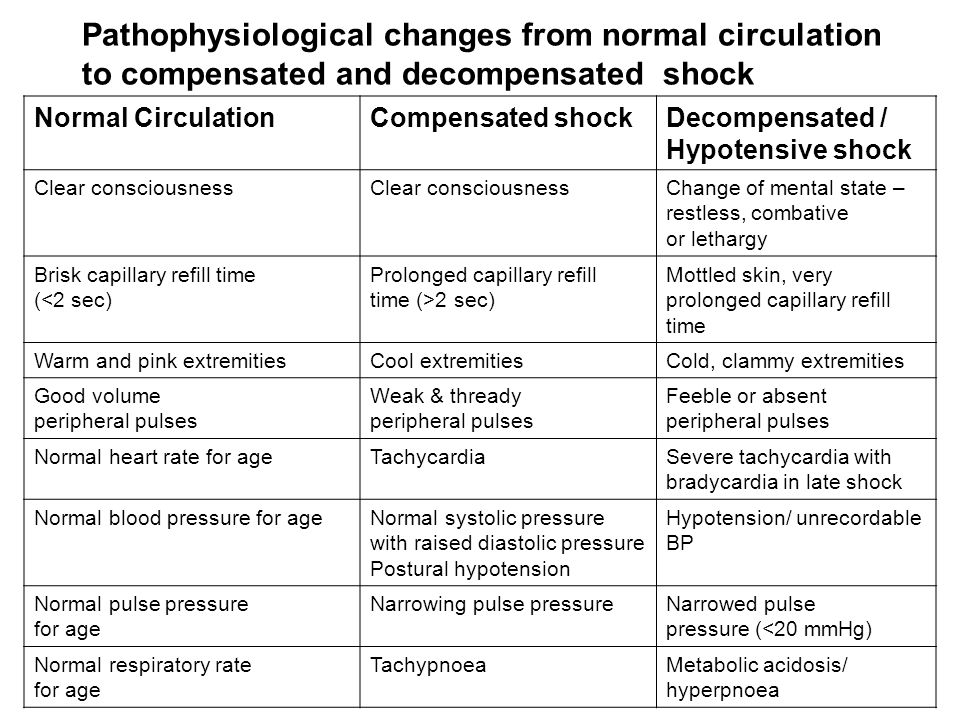 Pathophysiological changes from normal circulation to compensated and decompensated shock