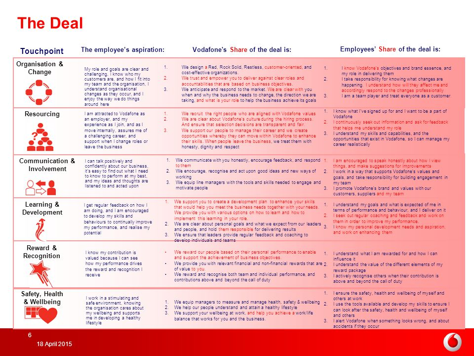 The Deal Touchpoint. The employee's aspiration: Vodafone s Share of the deal is: Employees' Share of the deal is: