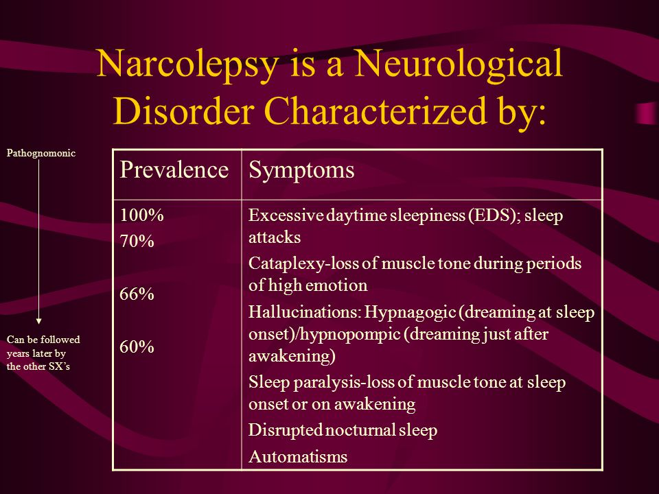 Narcolepsy is a Neurological Disorder Characterized by: