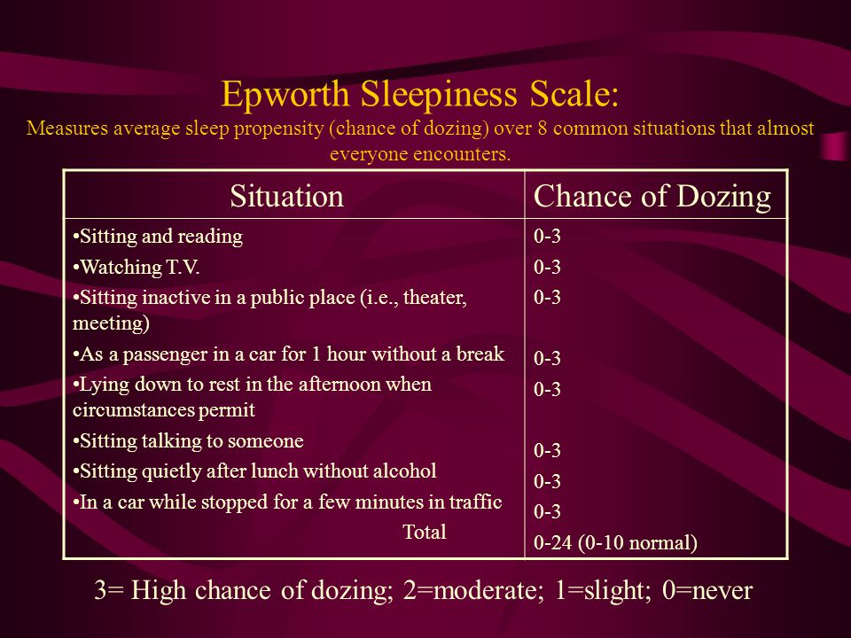 Epworth Sleepiness Scale: Measures average sleep propensity (chance of dozing) over 8 common situations that almost everyone encounters.