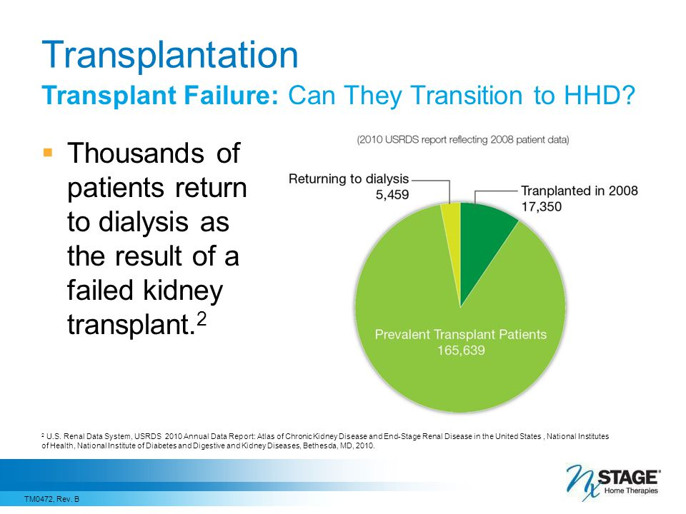 Transplantation Transplant Failure: Can They Transition to HHD