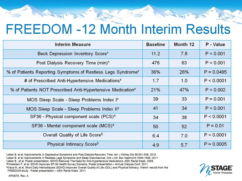 FREEDOM -12 Month Interim Results