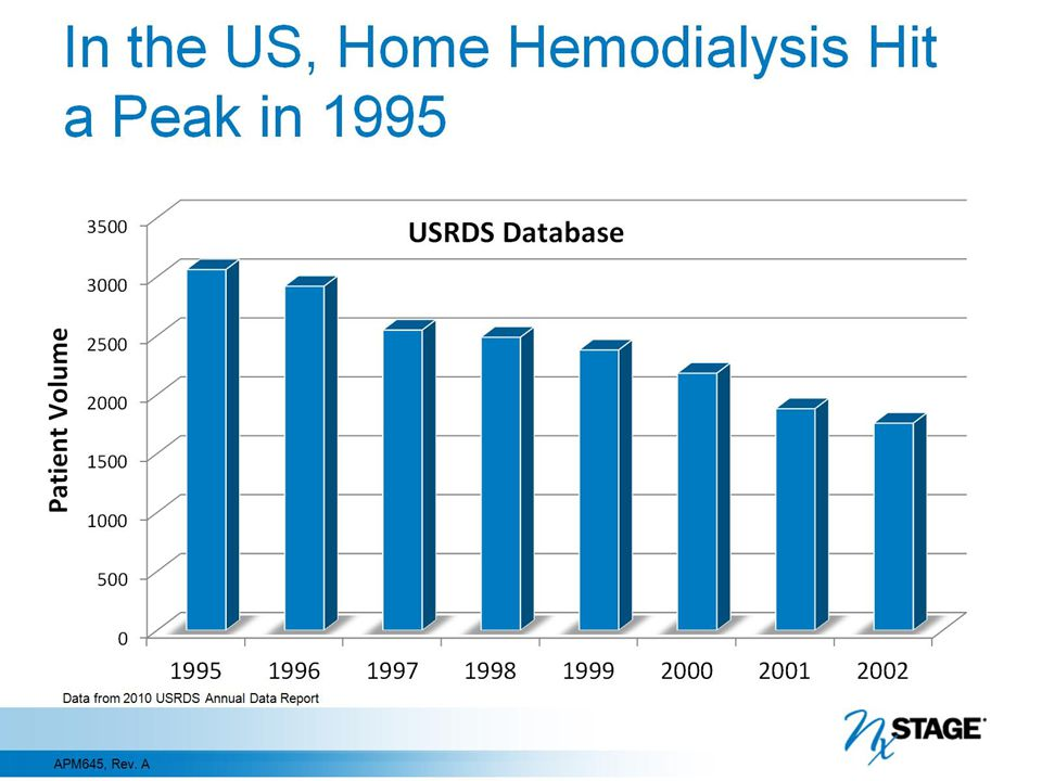 In the US, Home Hemodialysis Hit a Peak in 1995
