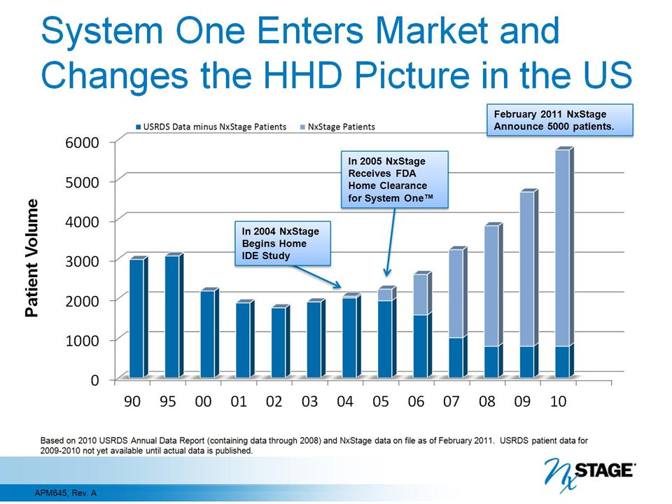 System One Enters Market and Changes the HHD Picture in the US