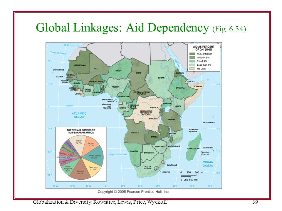Global Linkages: Aid Dependency (Fig. 6.34)