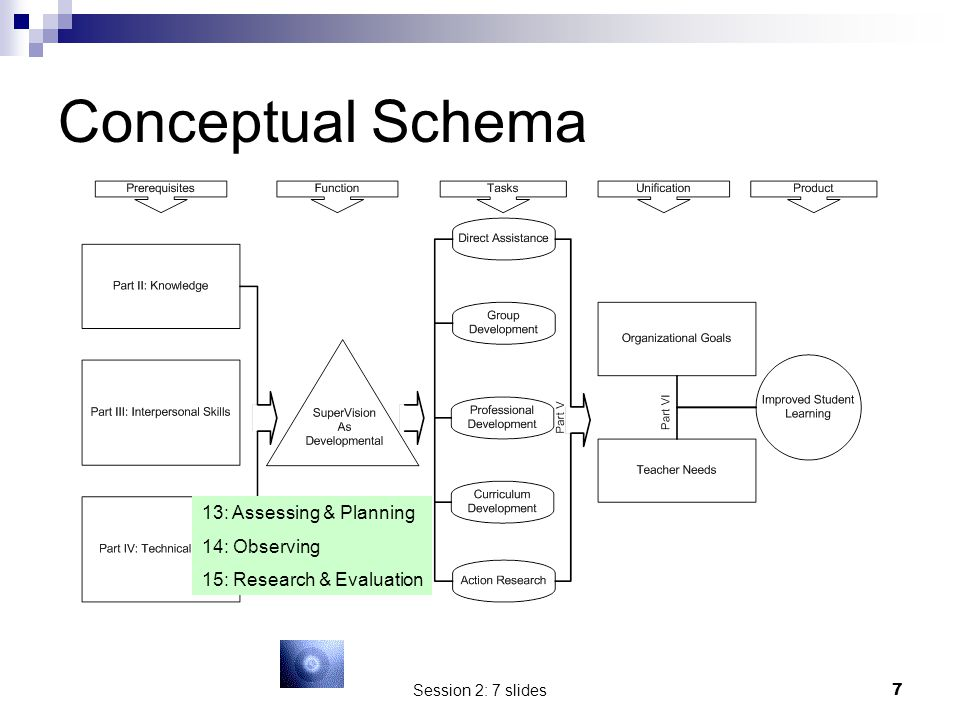 Conceptual Schema 13: Assessing & Planning 14: Observing