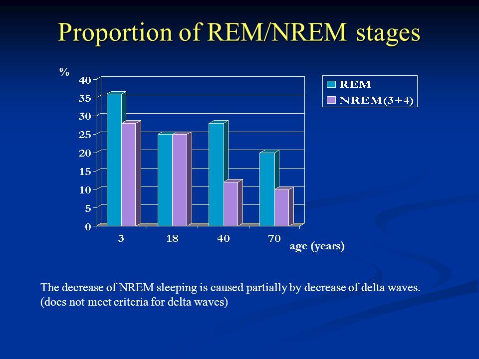 Proportion of REM/NREM stages