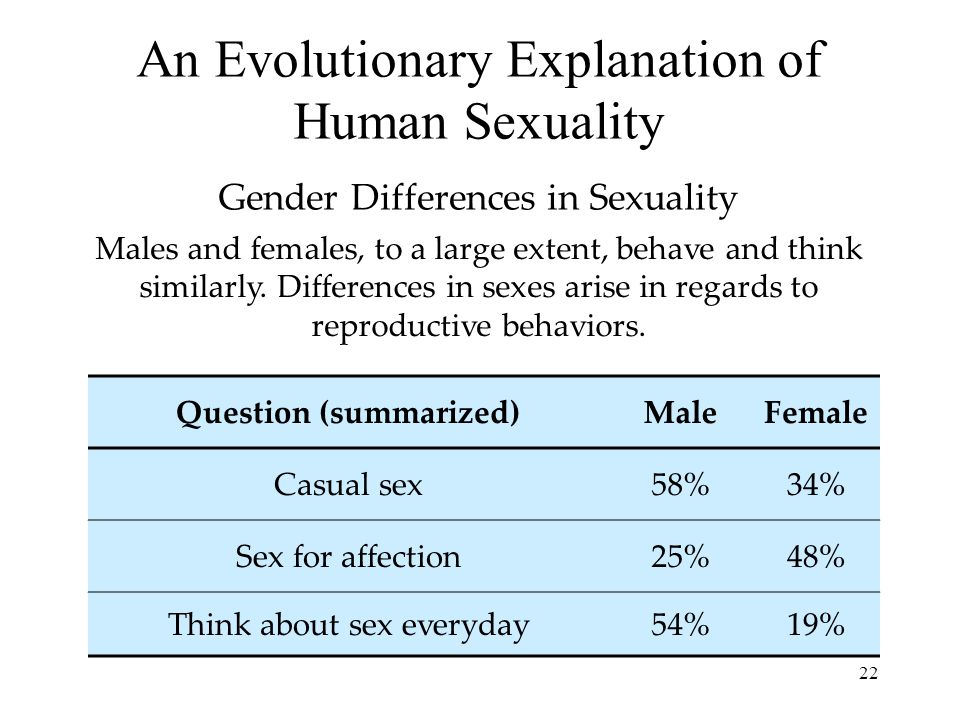 An Evolutionary Explanation of Human Sexuality