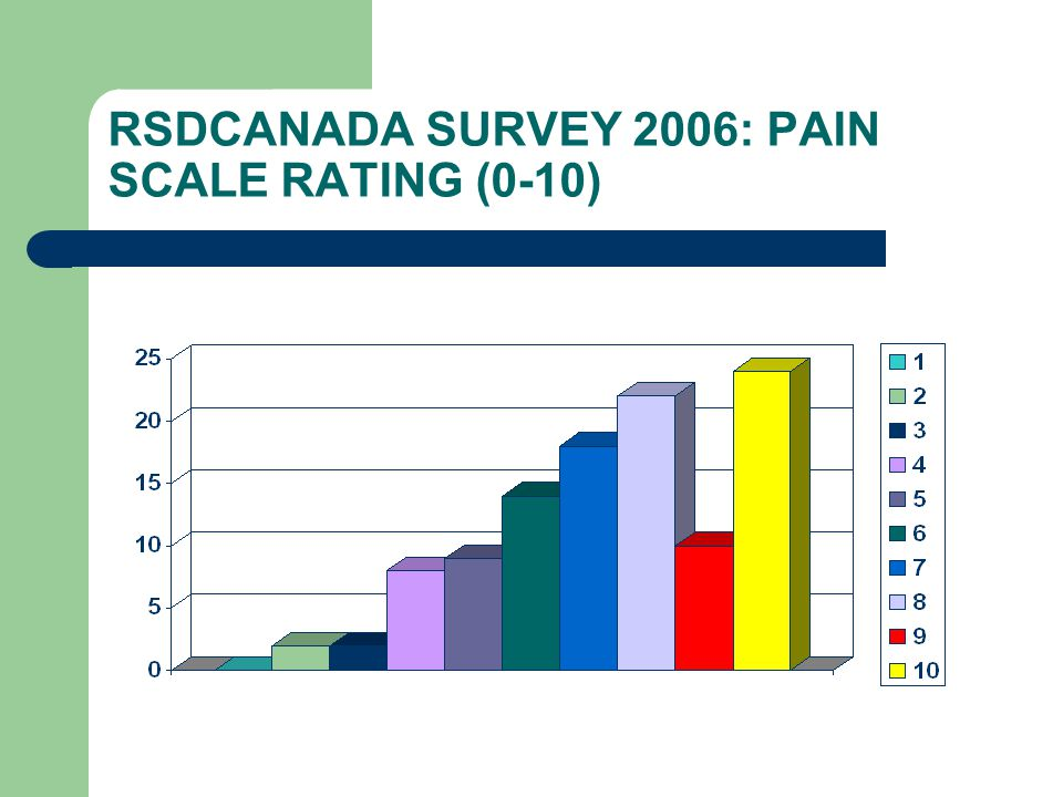 RSDCANADA SURVEY 2006: PAIN SCALE RATING (0-10)