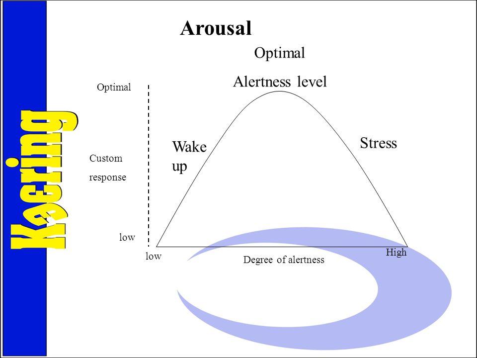 Arousal Optimal Alertness level Stress Wake up Optimal Custom response