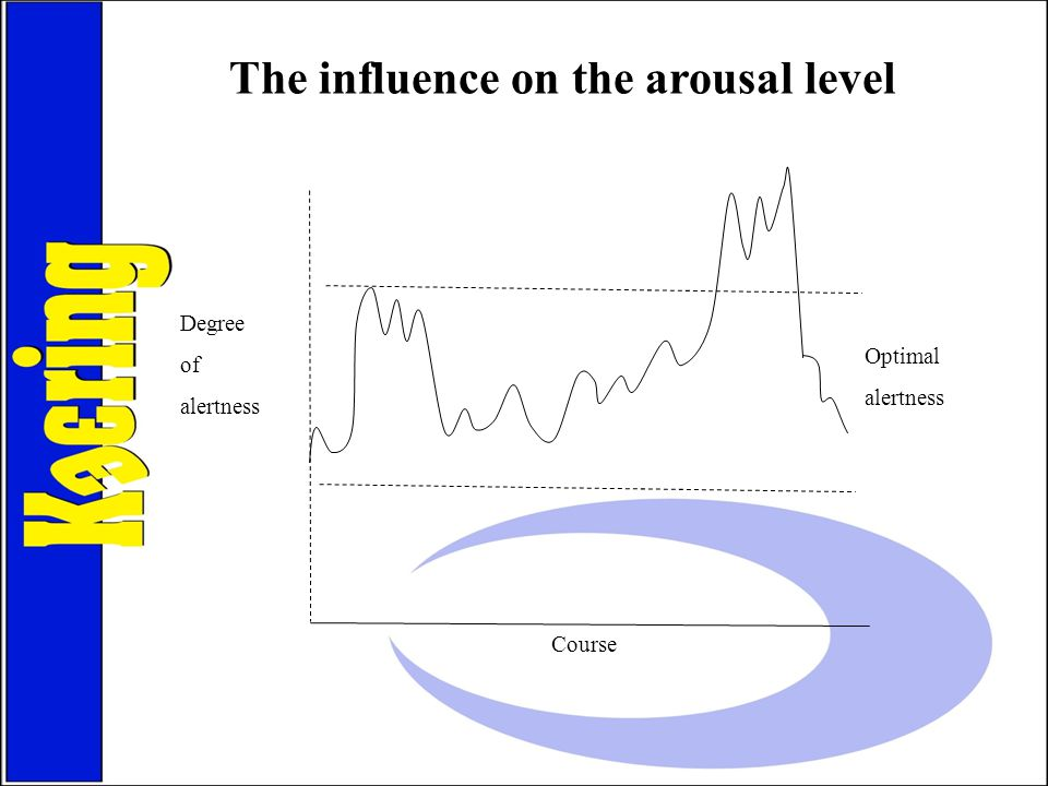 The influence on the arousal level