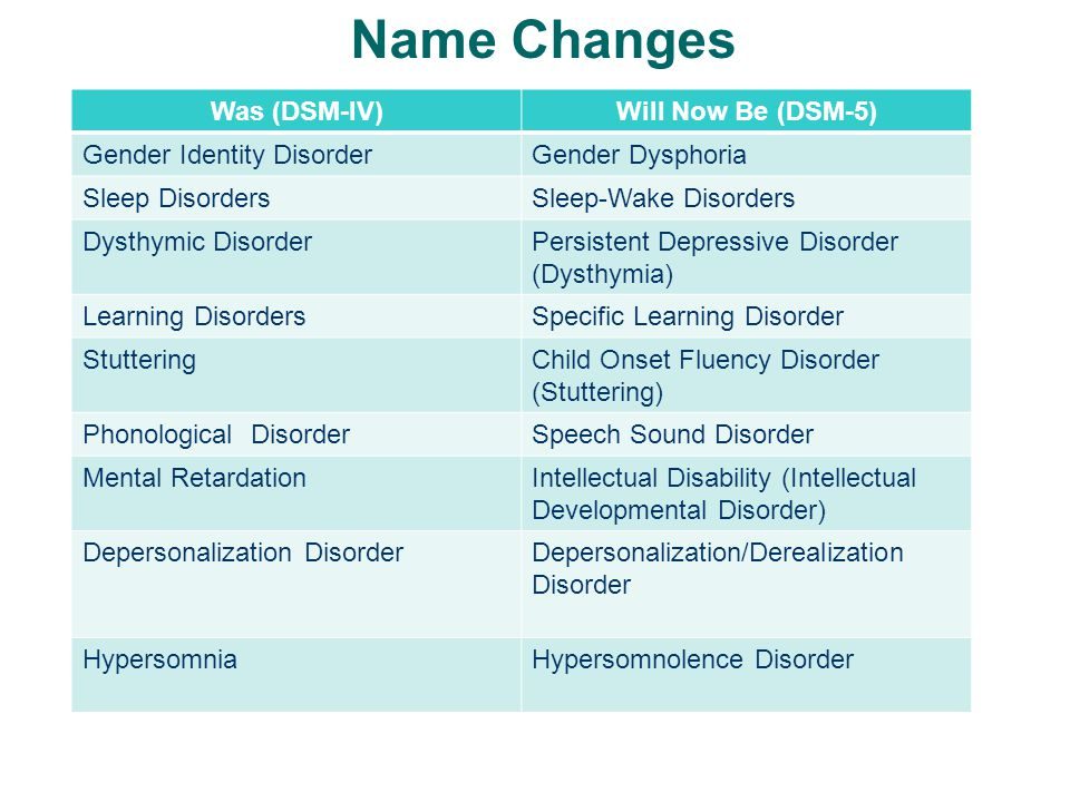 Name Changes Was (DSM-IV) Will Now Be (DSM-5) Gender Identity Disorder