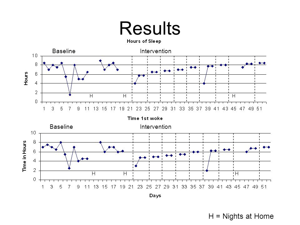 Results Baseline Intervention Baseline Intervention H = Nights at Home