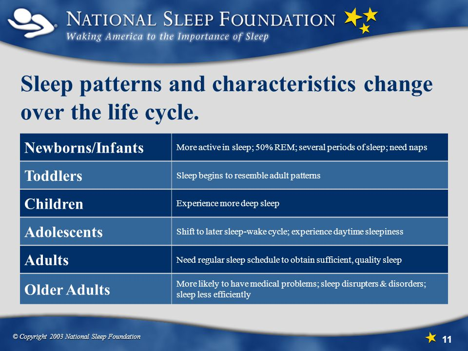 Sleep patterns and characteristics change over the life cycle.