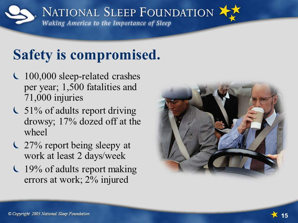Safety is compromised. 100,000 sleep-related crashes per year; 1,500 fatalities and 71,000 injuries.
