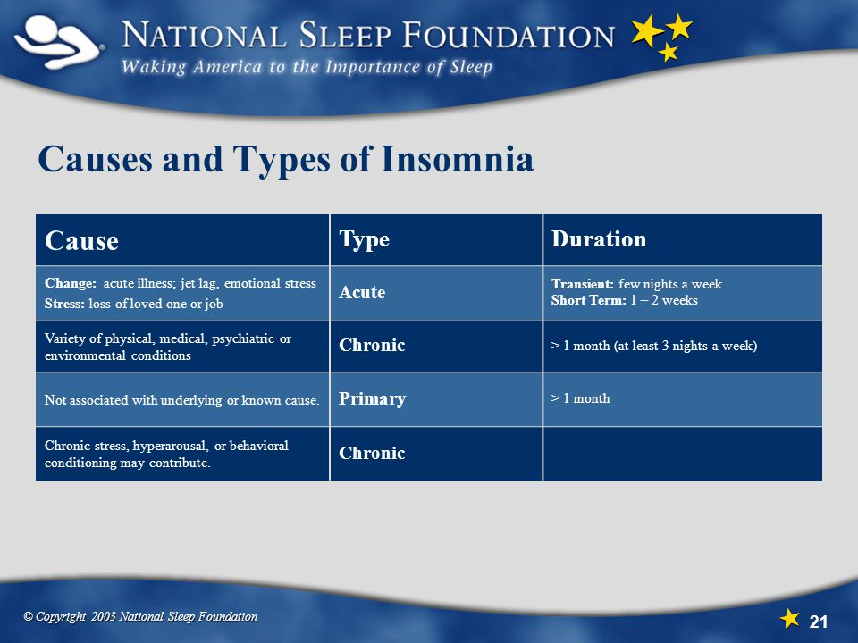 Causes and Types of Insomnia