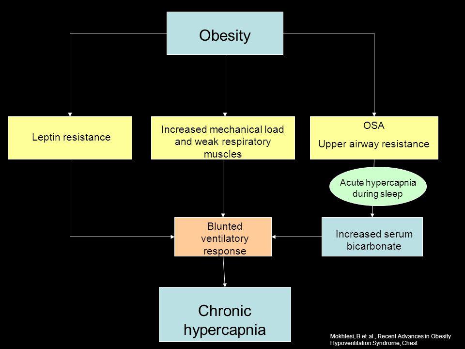 Obesity Chronic hypercapnia OSA