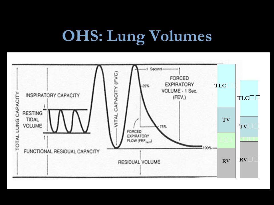 OHS: Lung Volumes TLC TLC TV TV   RV RV