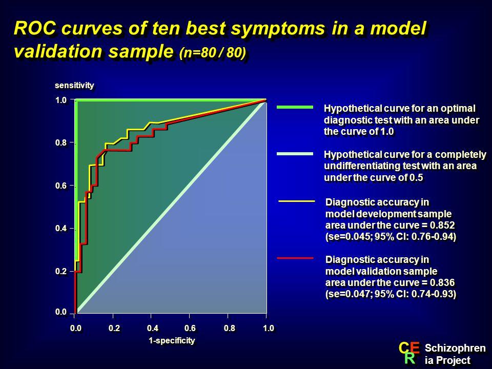 ROC curves of ten best symptoms in a model validation sample (n=80 / 80)