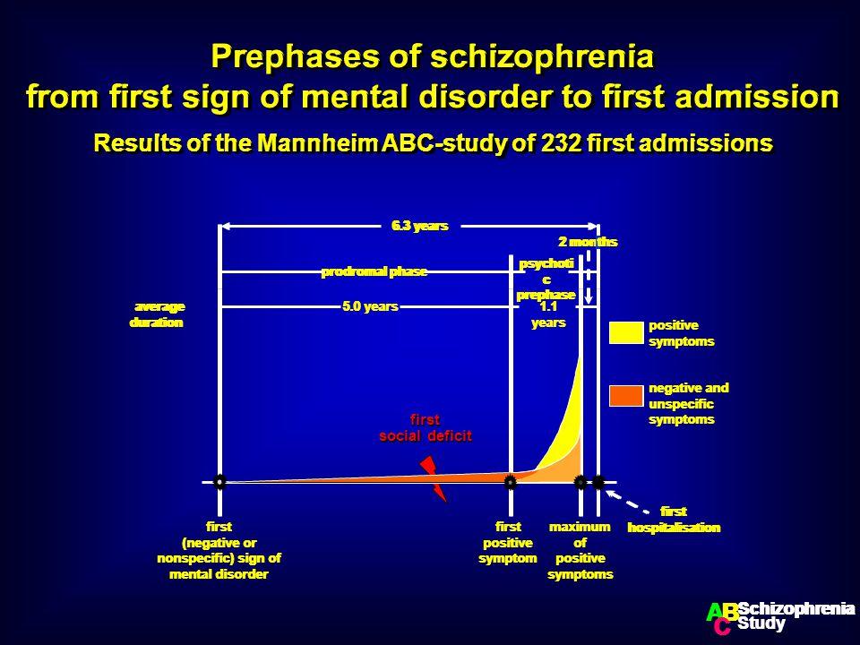 signs and symptoms of schizophrenia pdf