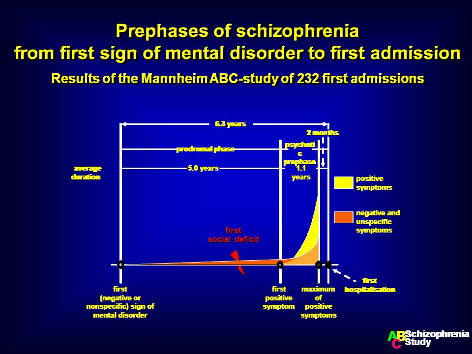 Prephases of schizophrenia