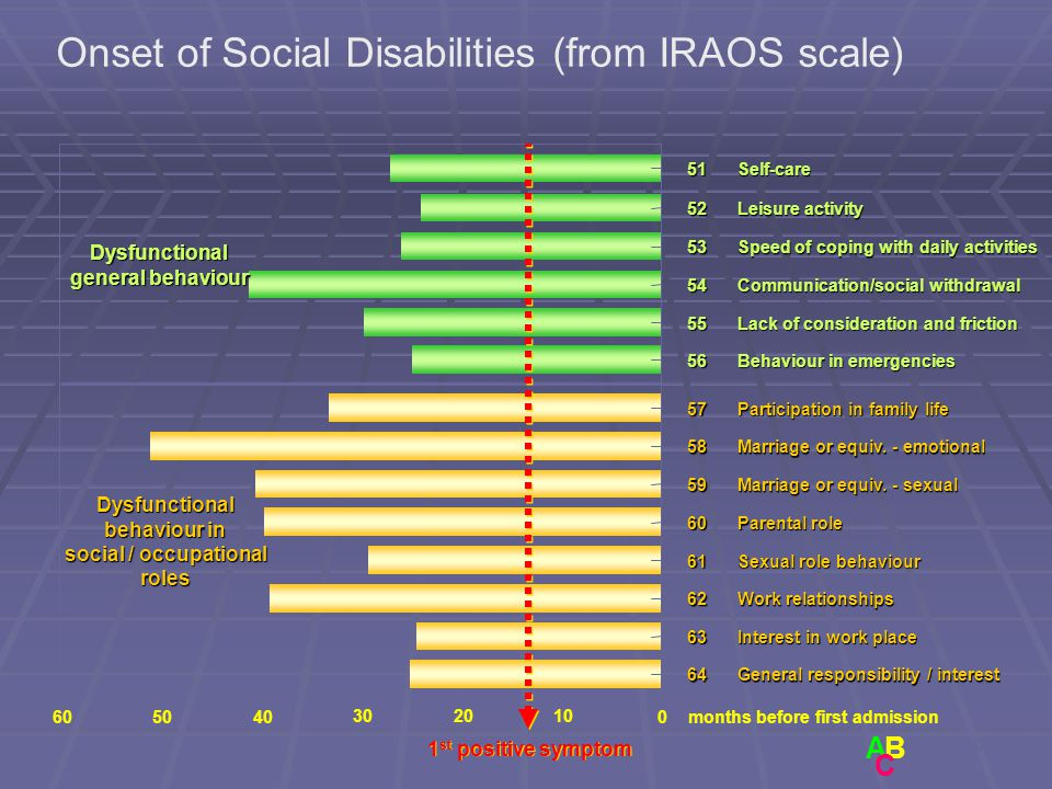 Onset of Social Disabilities (from IRAOS scale)