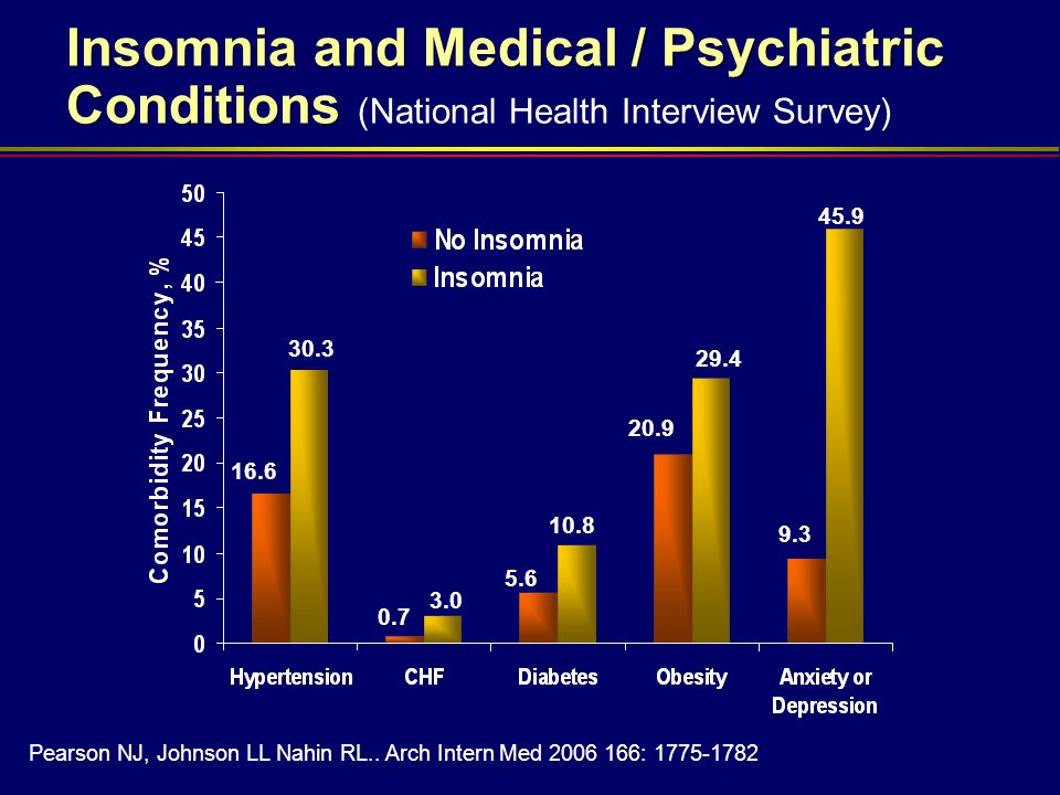 Insomnia and Medical / Psychiatric Conditions (National Health Interview Survey)