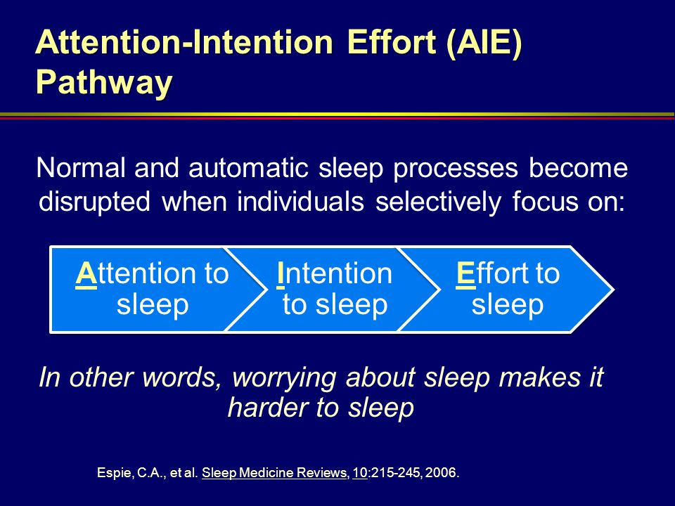 In other words, worrying about sleep makes it harder to sleep