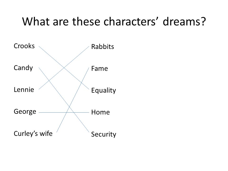 What are these characters' dreams