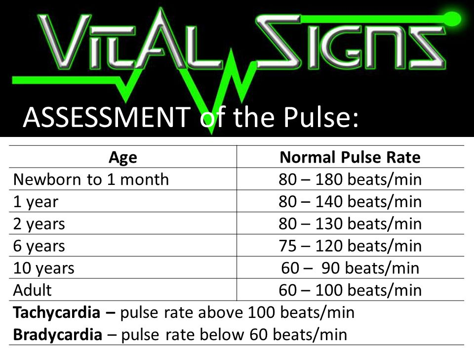 ASSESSMENT of the Pulse: