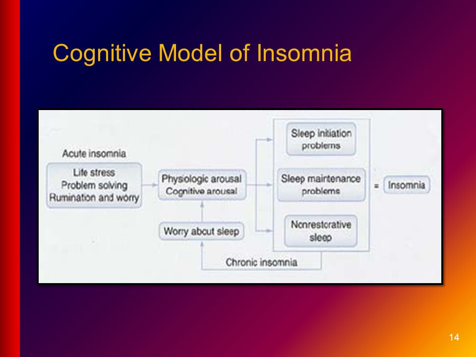 Cognitive Model of Insomnia