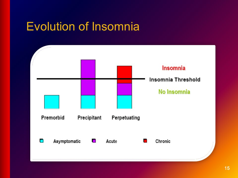 Evolution of Insomnia