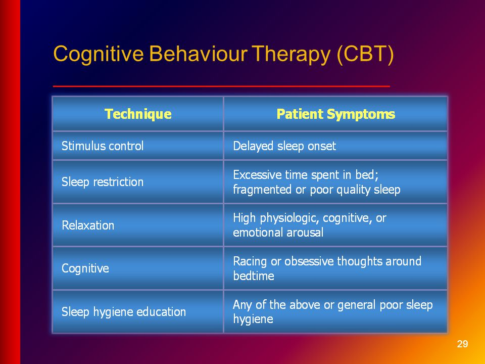 Cognitive Behaviour Therapy (CBT) ____________________________