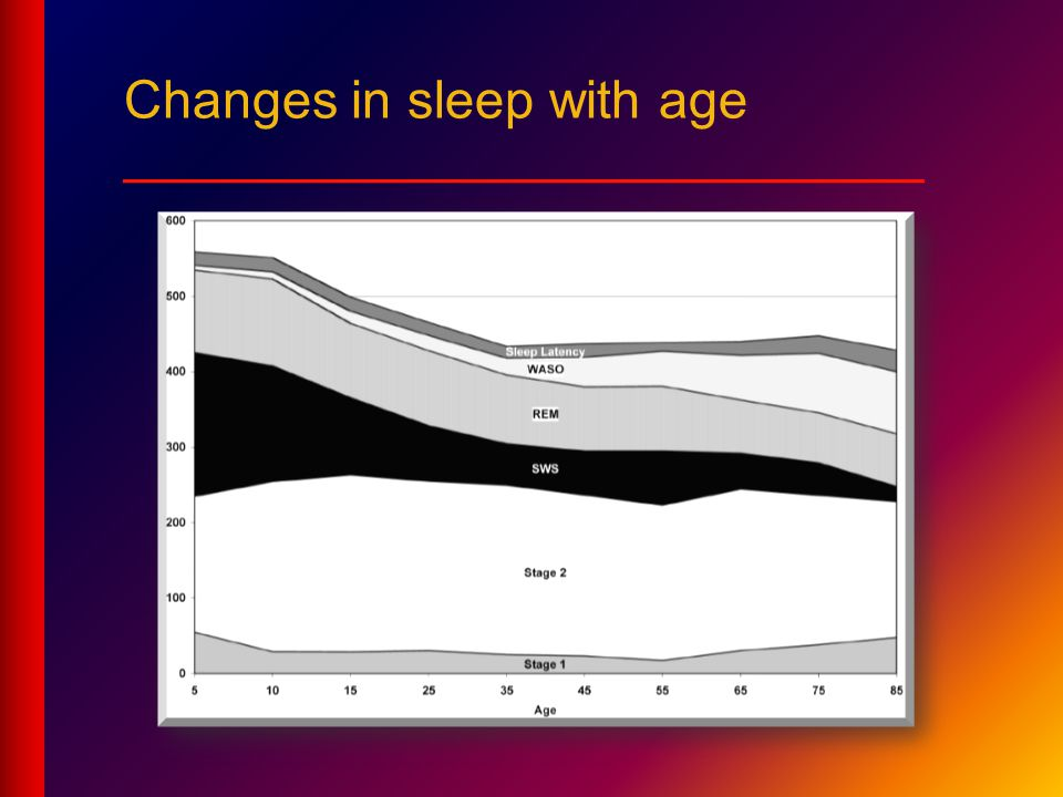 Changes in sleep with age ___________________________