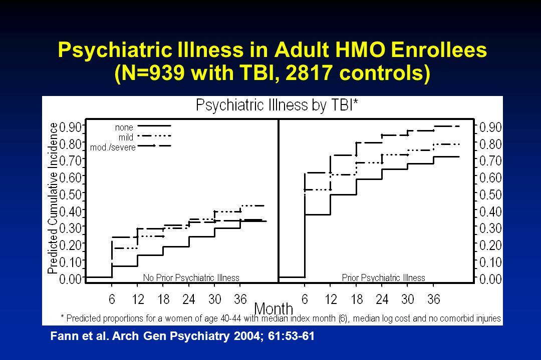 Psychiatric Illness in Adult HMO Enrollees (N=939 with TBI, 2817 controls)