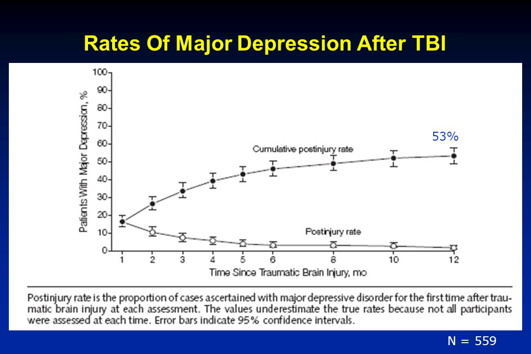 Rates Of Major Depression After TBI