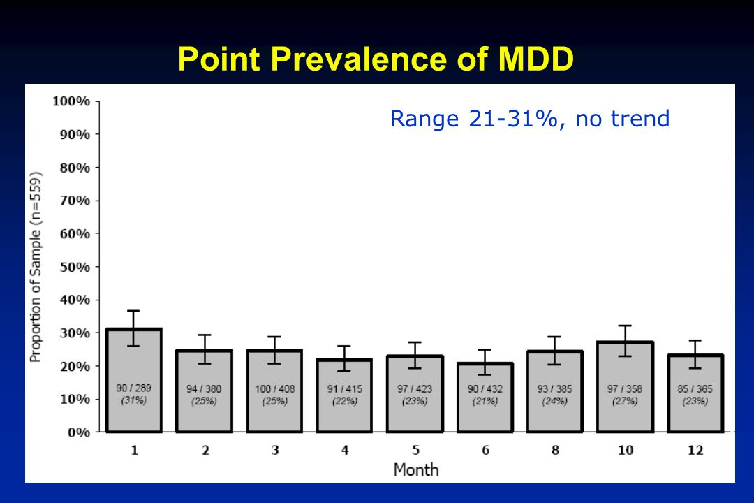 Point Prevalence of MDD