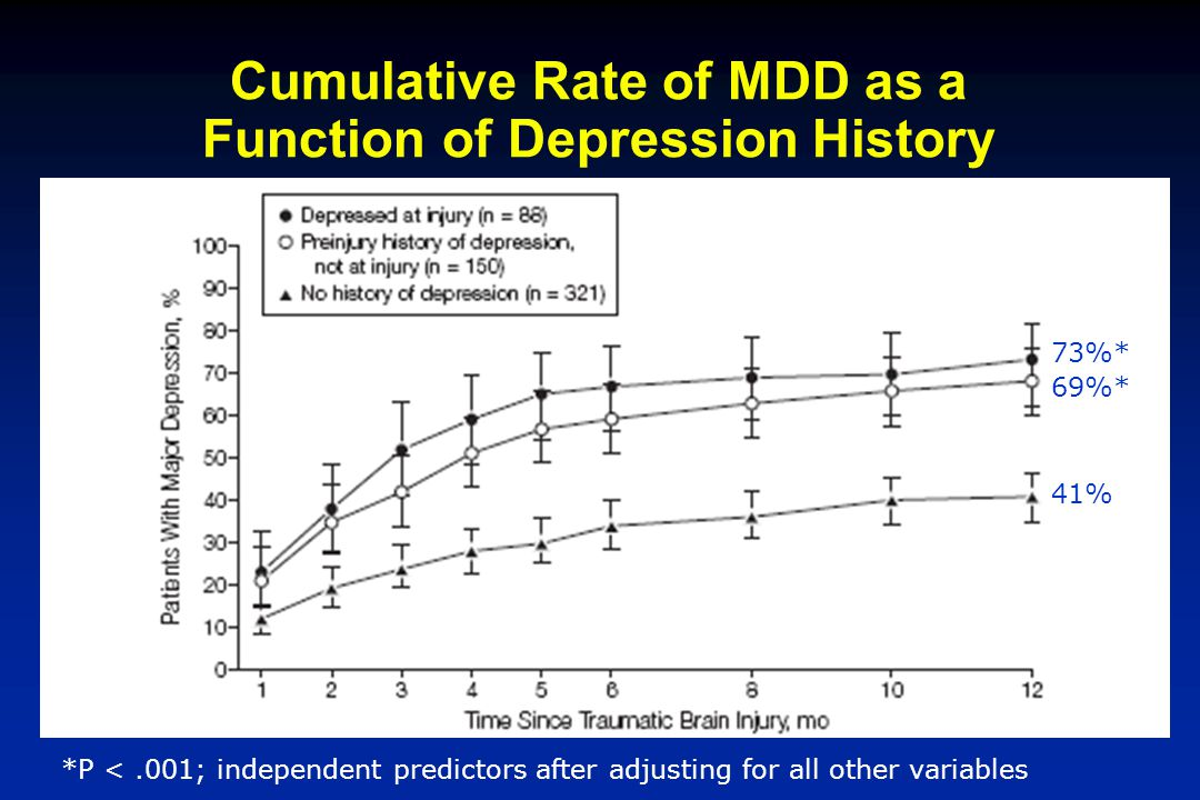 Cumulative Rate of MDD as a Function of Depression History