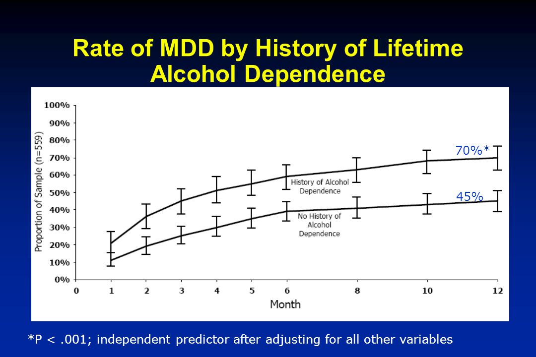 Rate of MDD by History of Lifetime Alcohol Dependence