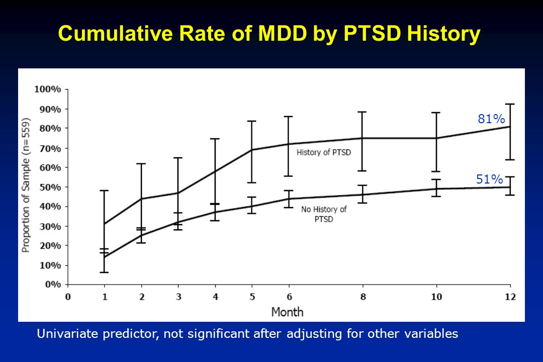 Cumulative Rate of MDD by PTSD History