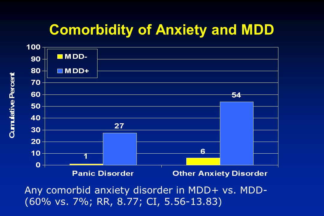 Comorbidity of Anxiety and MDD