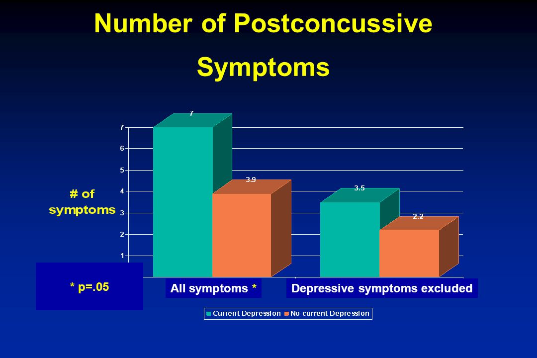 Number of Postconcussive Symptoms
