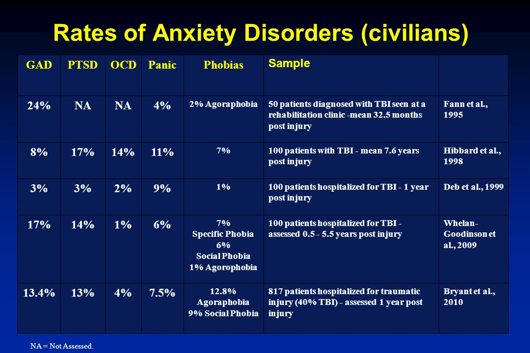 Rates of Anxiety Disorders (civilians)