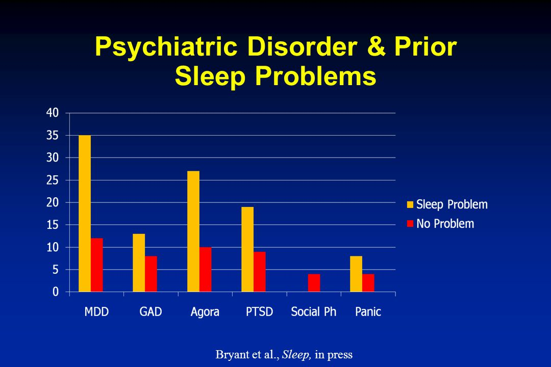 Psychiatric Disorder & Prior Sleep Problems